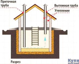 Вентиляция кирпичного погреба